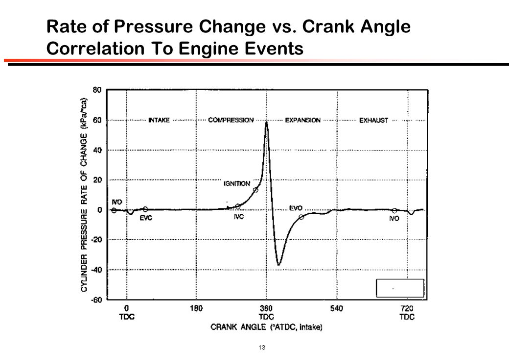 Rate of Pressure Change vs. Crank Angle Correlation To Engine Events