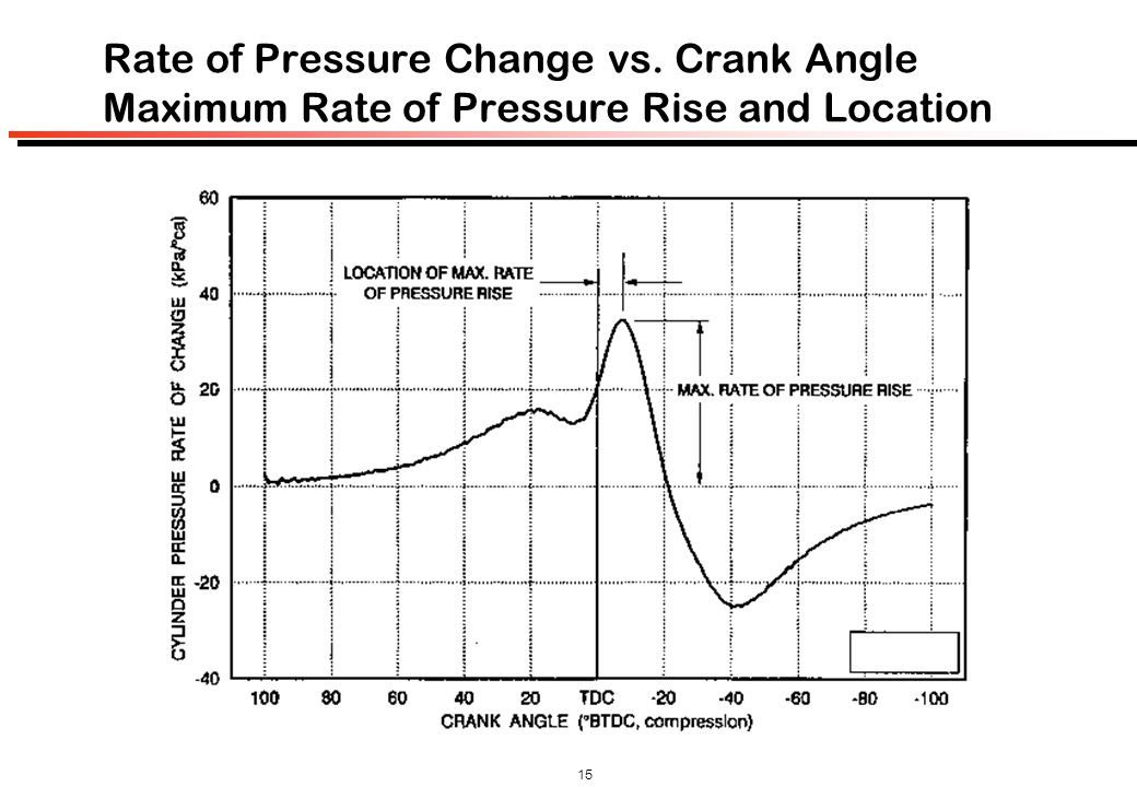 Rate of Pressure Change vs
