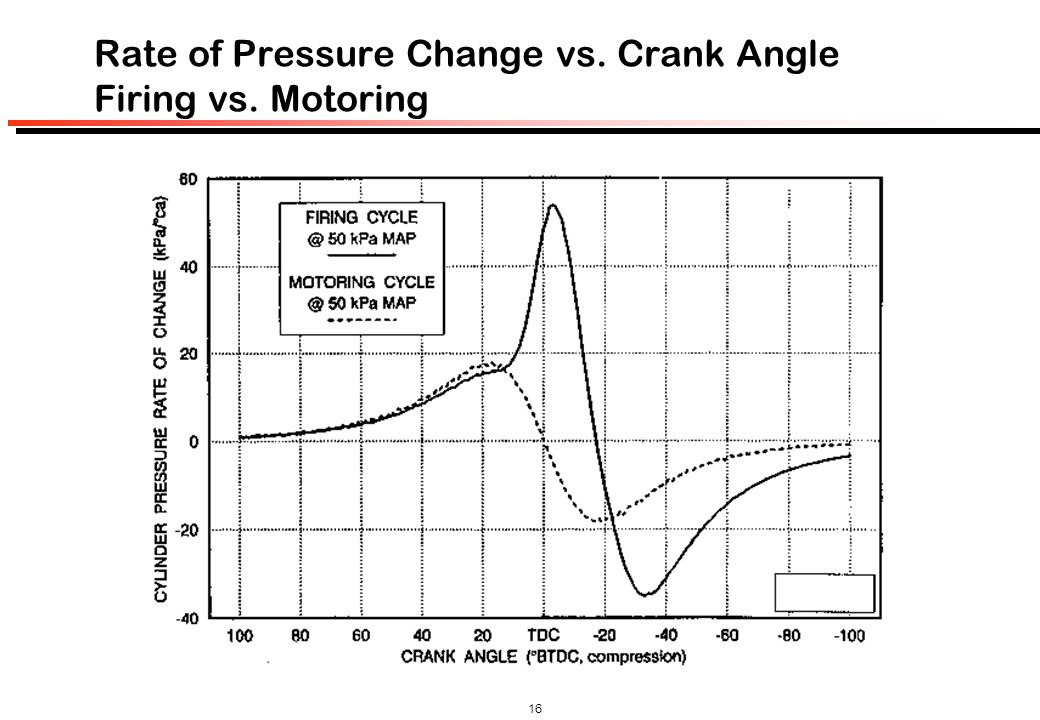 Rate of Pressure Change vs. Crank Angle Firing vs. Motoring