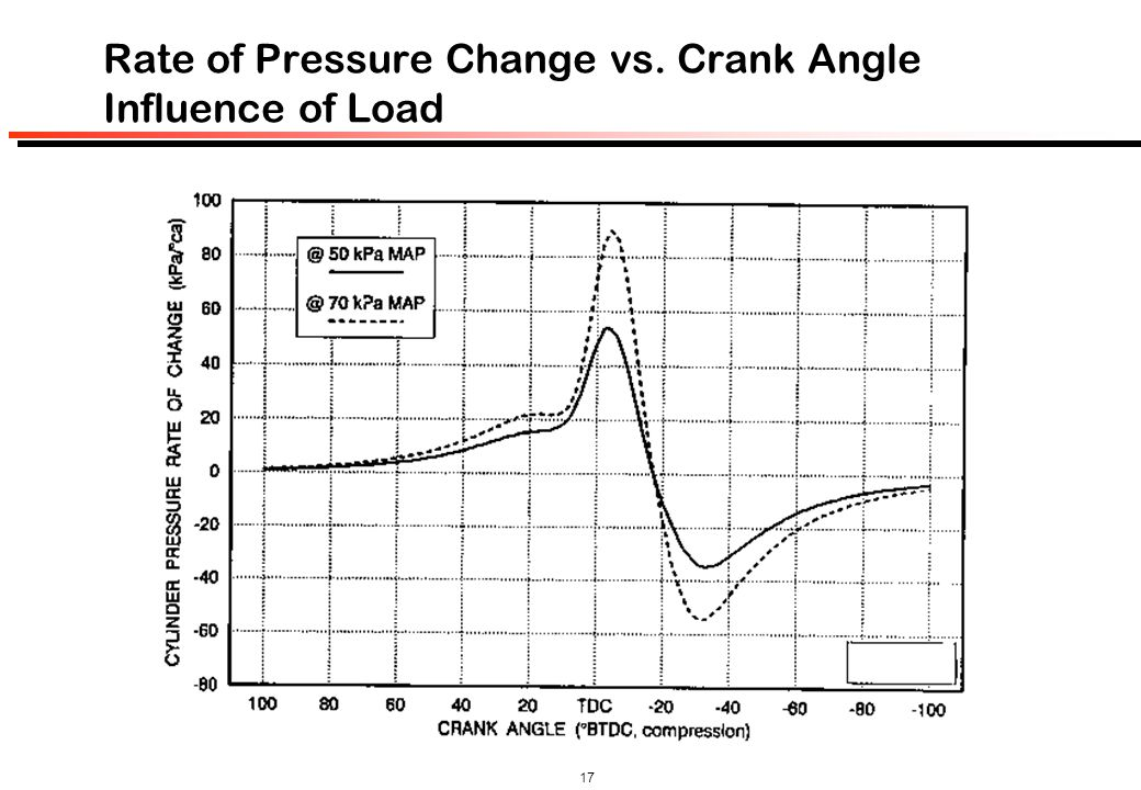 Rate of Pressure Change vs. Crank Angle Influence of Load