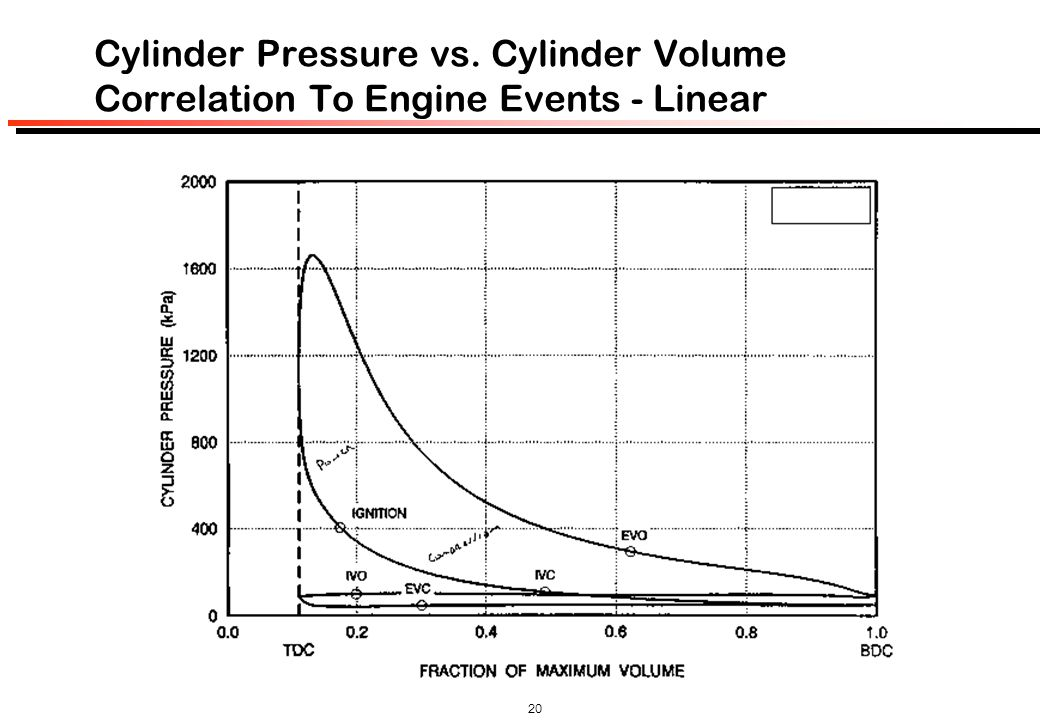 Cylinder Pressure vs. Cylinder Volume Correlation To Engine Events - Linear