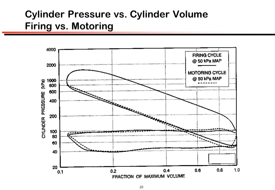 Cylinder Pressure vs. Cylinder Volume Firing vs. Motoring