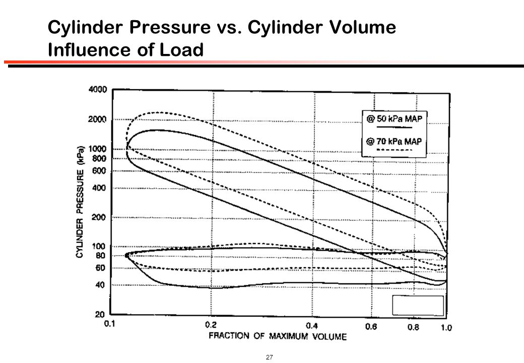 Cylinder Pressure vs. Cylinder Volume Influence of Load