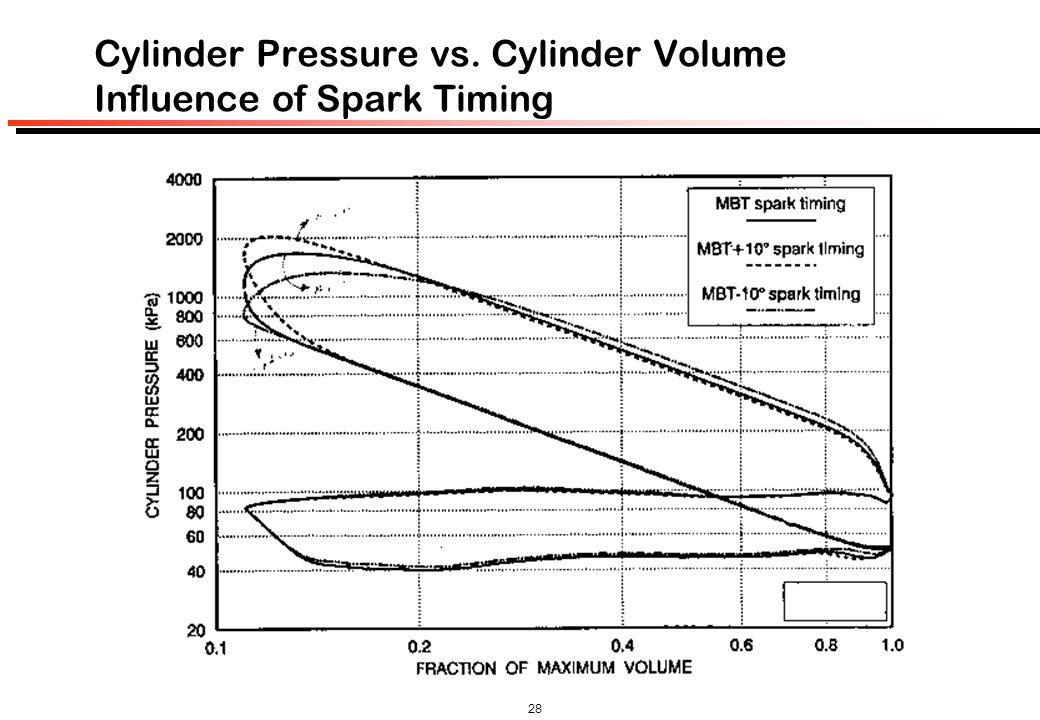 Cylinder Pressure vs. Cylinder Volume Influence of Spark Timing