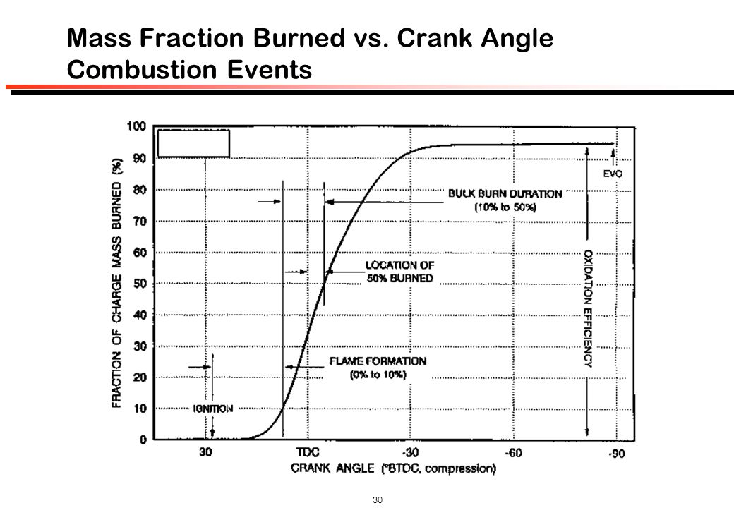 Mass Fraction Burned vs. Crank Angle Combustion Events