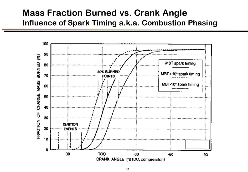 Mass Fraction Burned vs. Crank Angle Influence of Spark Timing a. k. a
