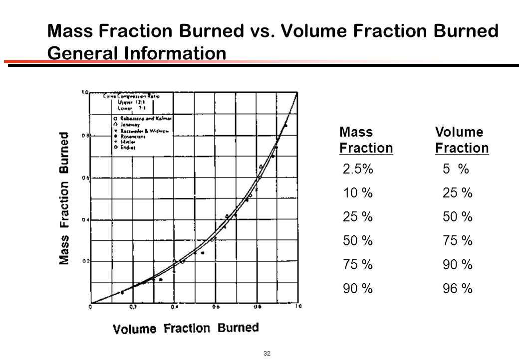 Mass Fraction Burned vs. Volume Fraction Burned General Information