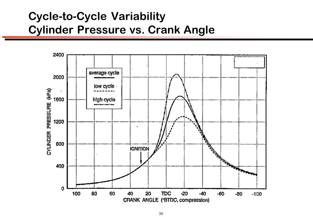 Cycle-to-Cycle Variability Cylinder Pressure vs. Crank Angle