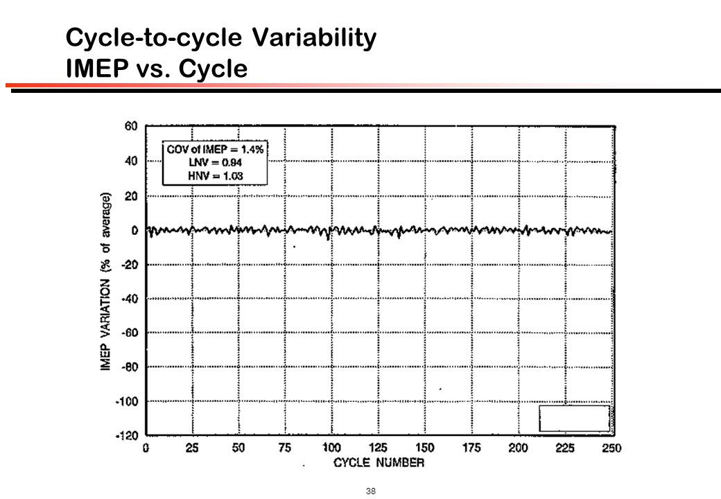 Cycle-to-cycle Variability IMEP vs. Cycle