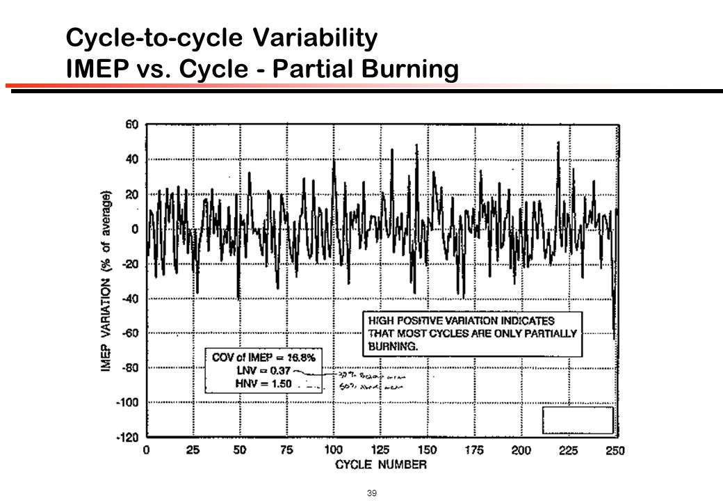Cycle-to-cycle Variability IMEP vs. Cycle - Partial Burning