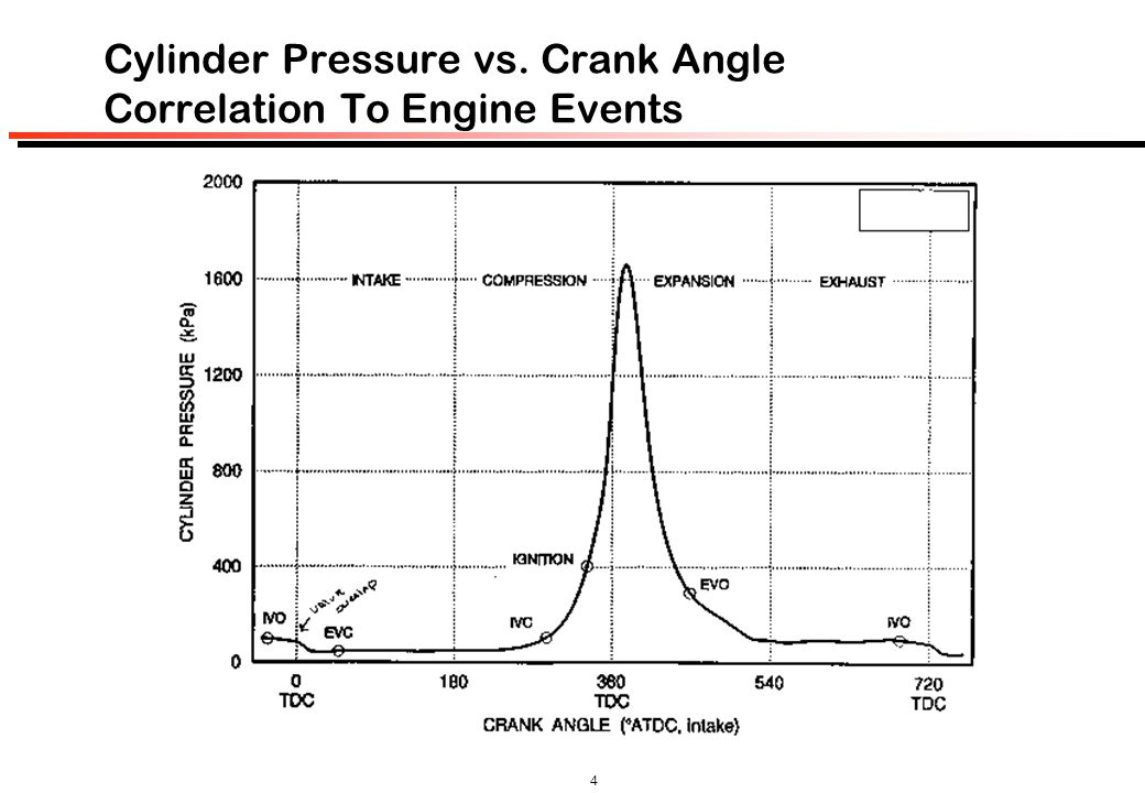Cylinder Pressure vs. Crank Angle Correlation To Engine Events