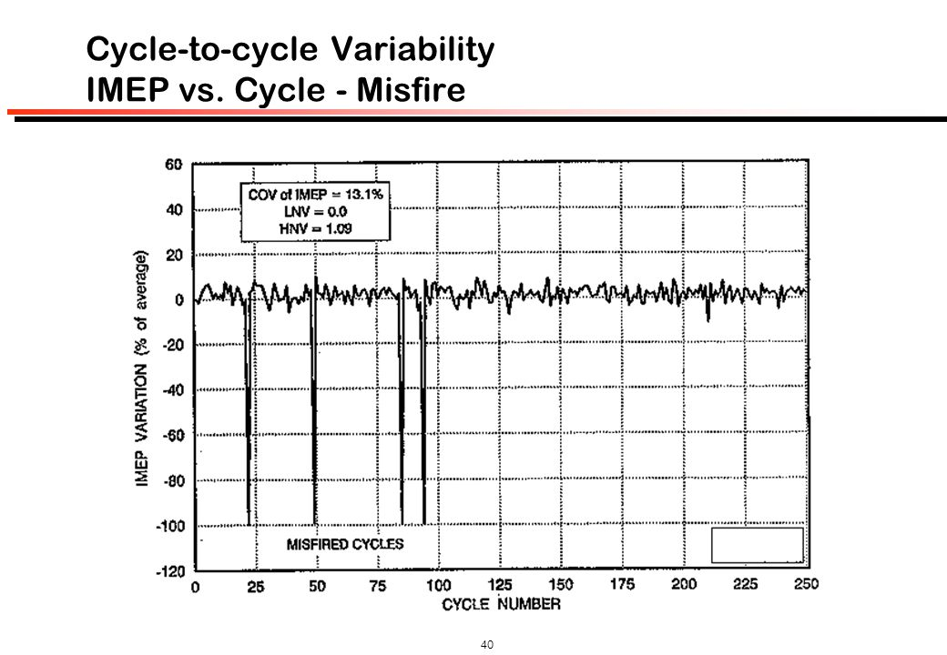 Cycle-to-cycle Variability IMEP vs. Cycle - Misfire