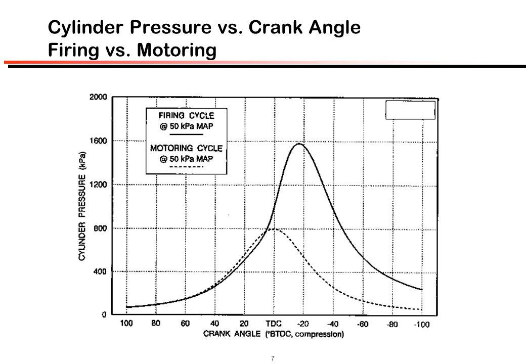 Cylinder Pressure vs. Crank Angle Firing vs. Motoring