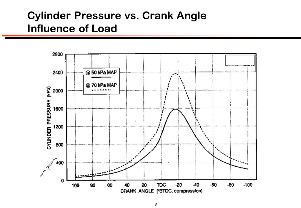 Cylinder Pressure vs. Crank Angle Influence of Load