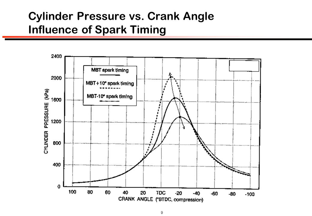 Cylinder Pressure vs. Crank Angle Influence of Spark Timing