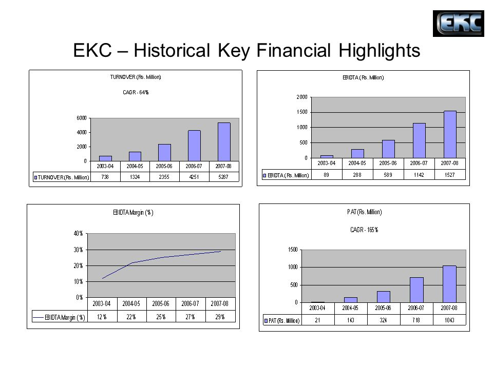 EKC – Historical Key Financial Highlights