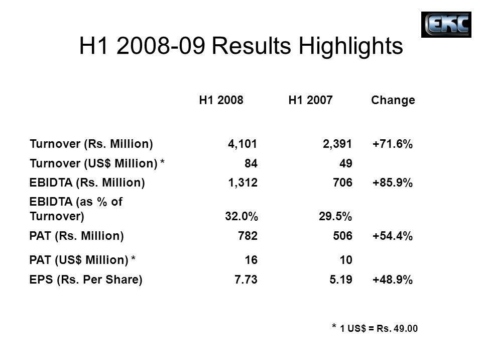 H1 2008-09 Results Highlights H1 2008 H1 2007 Change