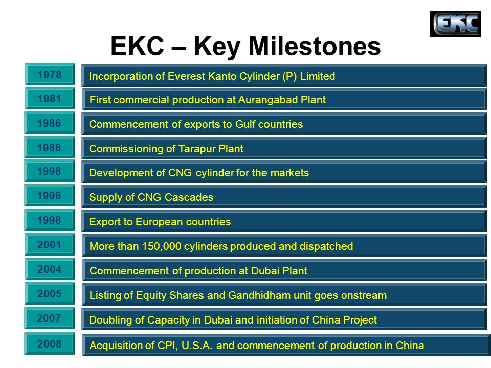 EKC – Key Milestones Incorporation of Everest Kanto Cylinder (P) Limited. 1978. First commercial production at Aurangabad Plant.