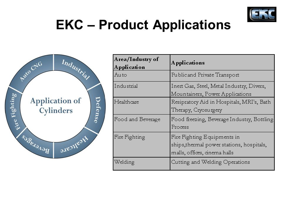 EKC – Product Applications