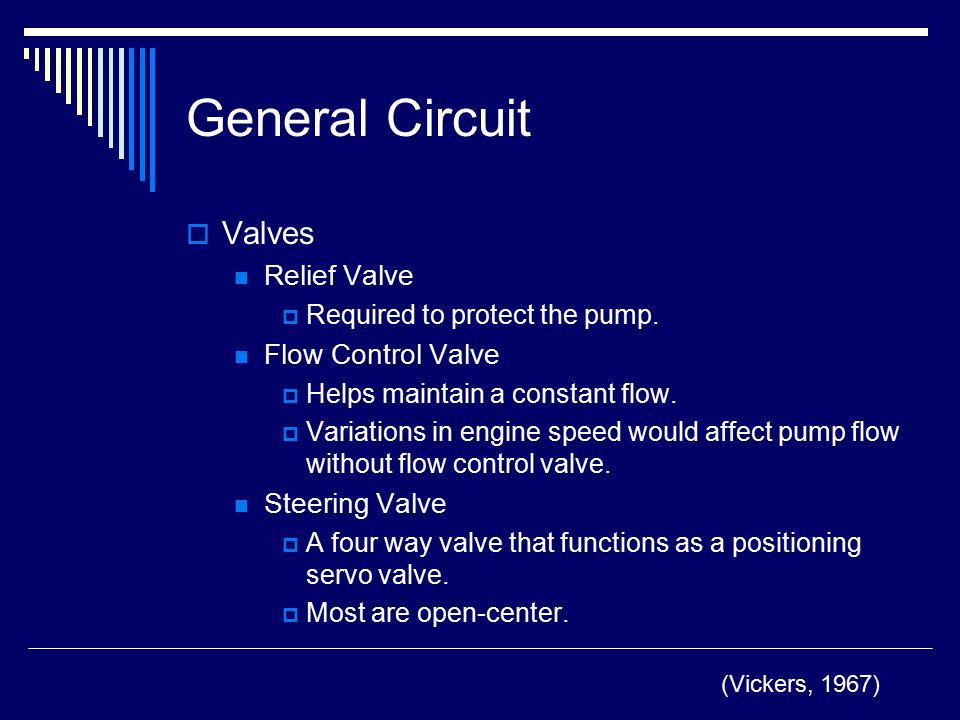 General Circuit Valves Relief Valve Flow Control Valve Steering Valve