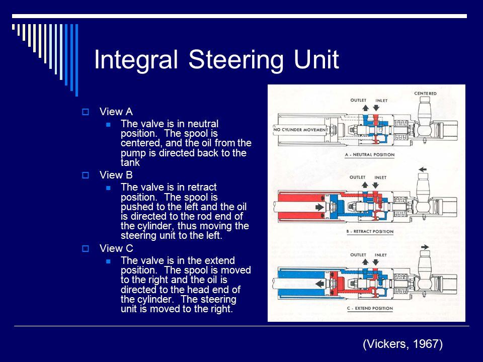 Integral Steering Unit