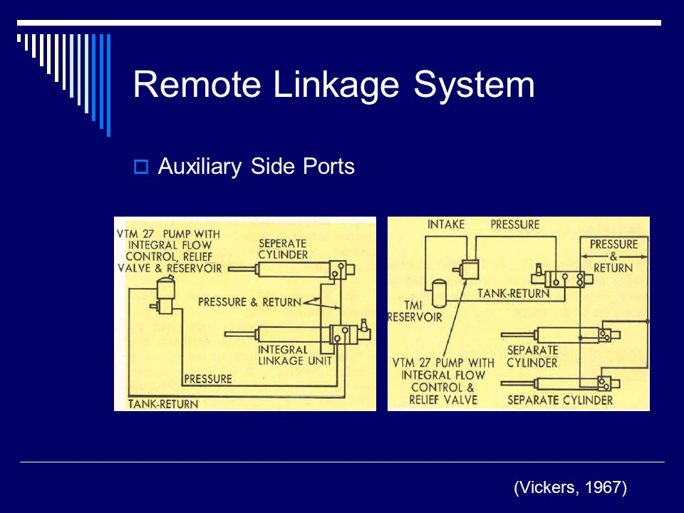 Remote Linkage System Auxiliary Side Ports (Vickers, 1967)