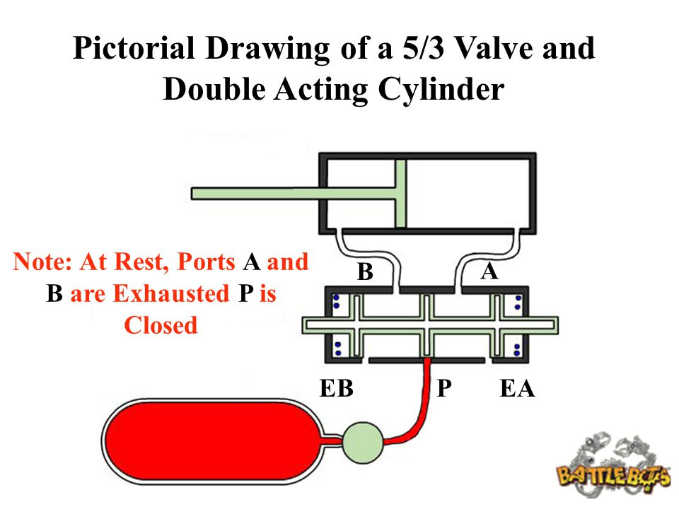 Pictorial Drawing of a 5/3 Valve and Double Acting Cylinder