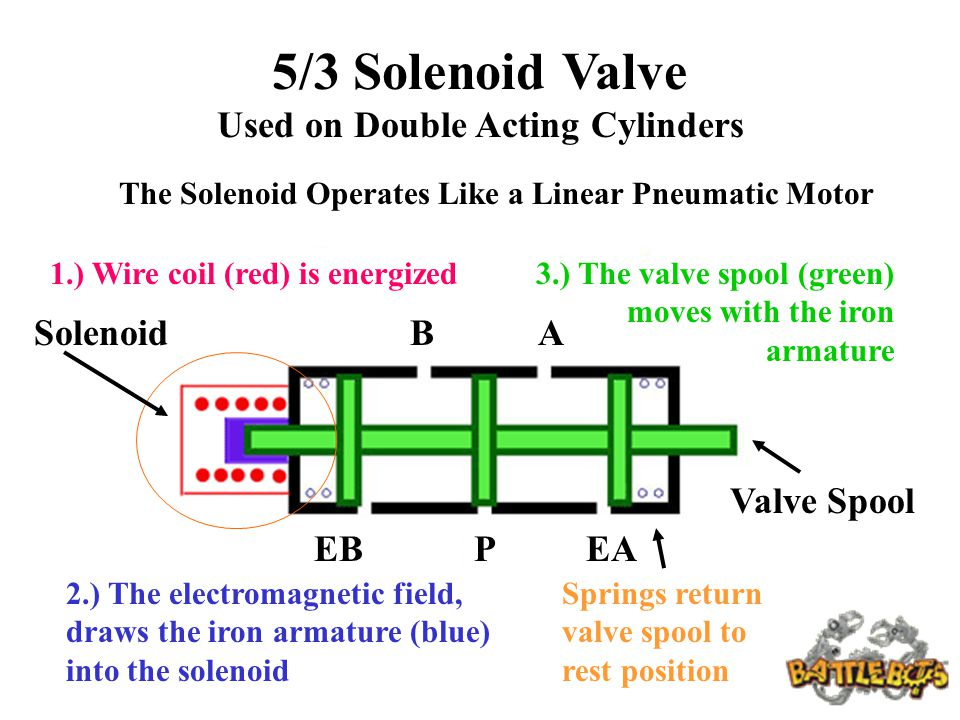 5/3 Solenoid Valve Used on Double Acting Cylinders Solenoid B A