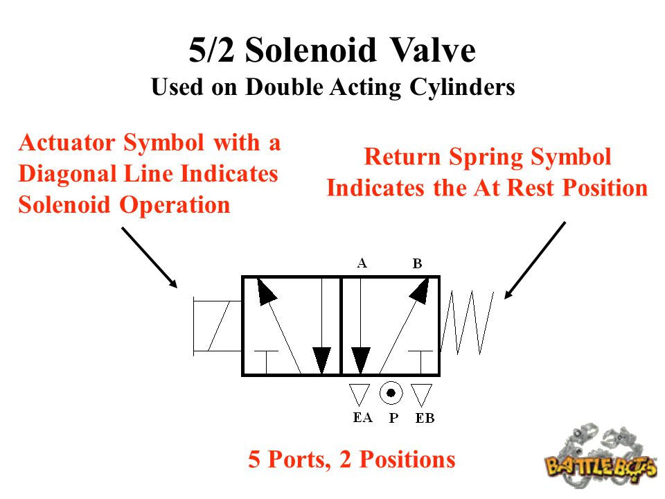 Funky solenoid symbol electrical ornament electrical chart ideas fantastic solenoid circuit symbol images wiring diagram ideas swarovskicordoba Image collections