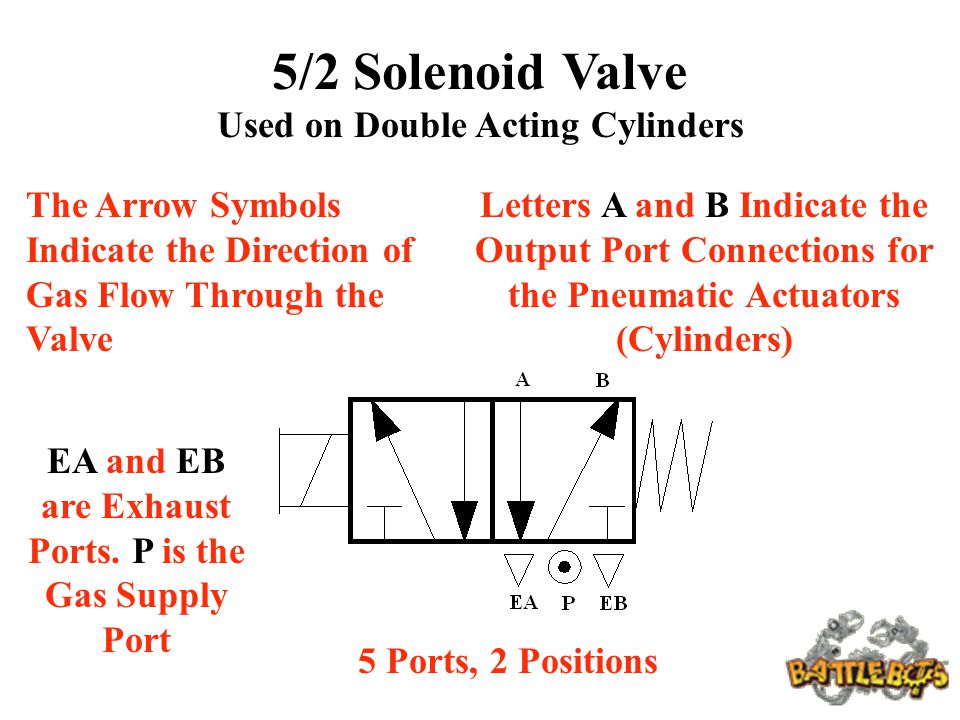 5/2 Solenoid Valve Used on Double Acting Cylinders