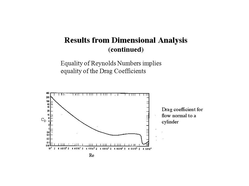 Equality of Reynolds Numbers implies equality of the Drag Coefficients