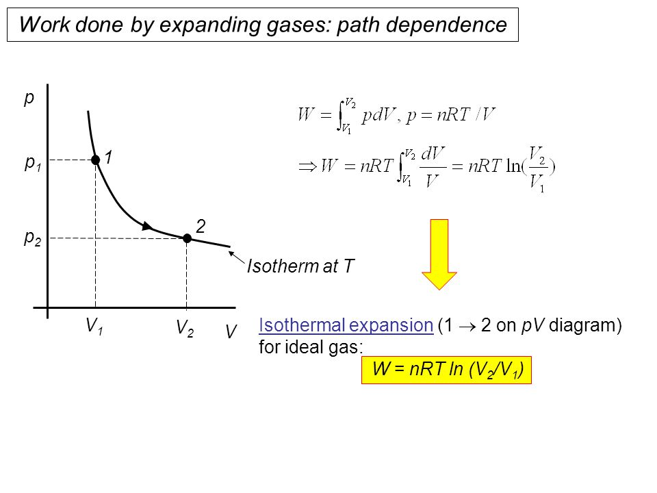 Work done by expanding gases: path dependence