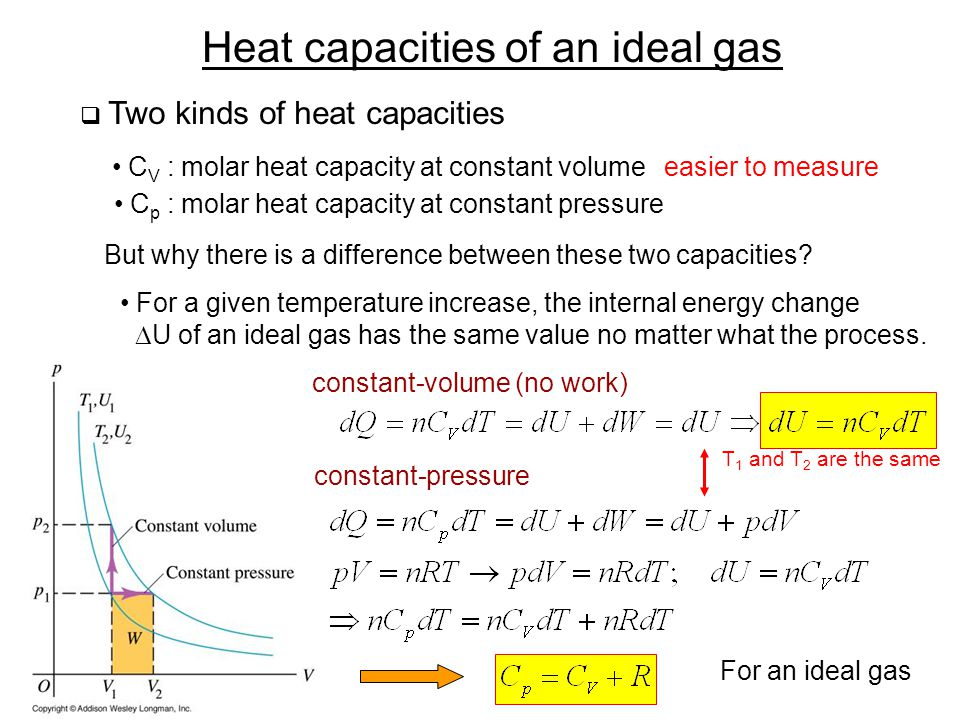 Heat capacities of an ideal gas