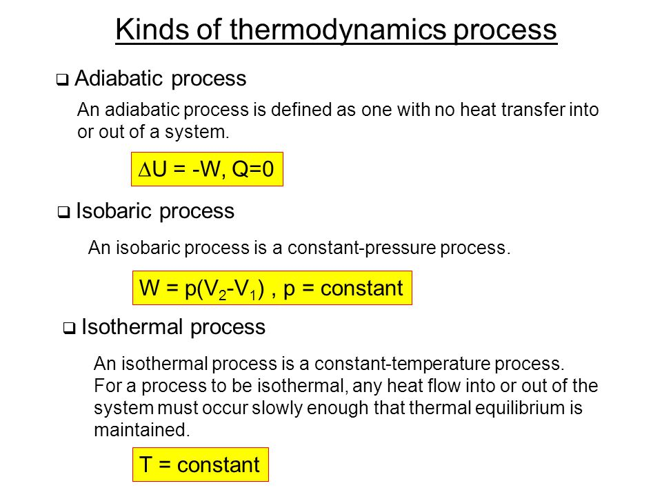 Kinds of thermodynamics process