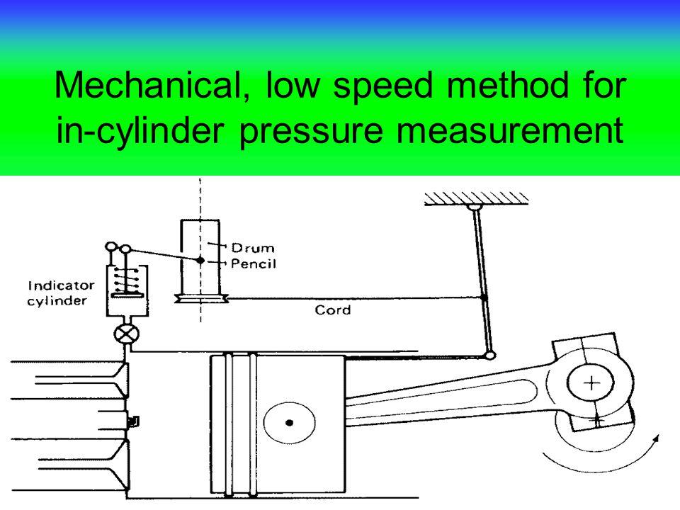Mechanical, low speed method for in-cylinder pressure measurement