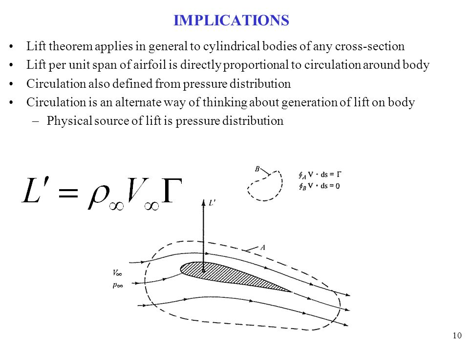 IMPLICATIONS Lift theorem applies in general to cylindrical bodies of any cross-section.