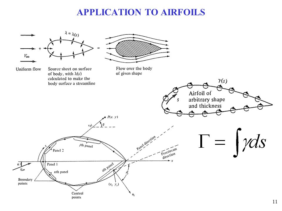 APPLICATION TO AIRFOILS