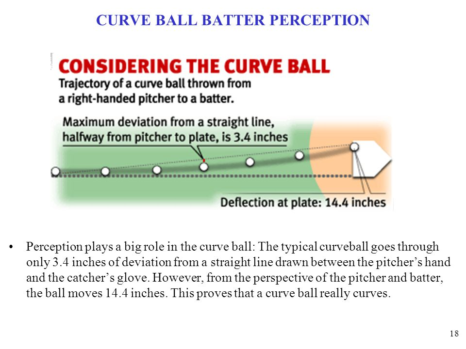 CURVE BALL BATTER PERCEPTION