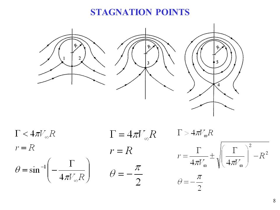 STAGNATION POINTS