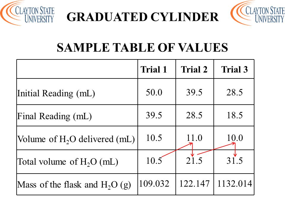 GRADUATED CYLINDER SAMPLE TABLE OF VALUES