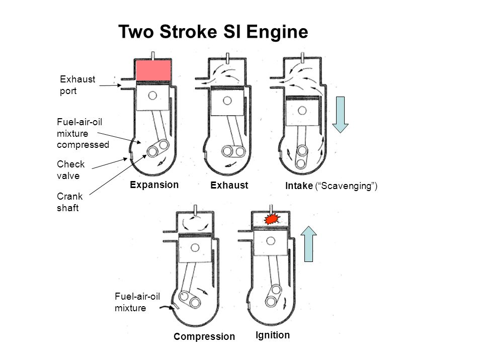 Two Stroke SI Engine port compressed Check valve Expansion Exhaust
