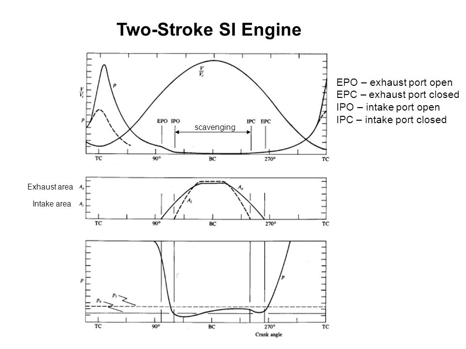 Two-Stroke SI Engine EPO – exhaust port open EPC – exhaust port closed