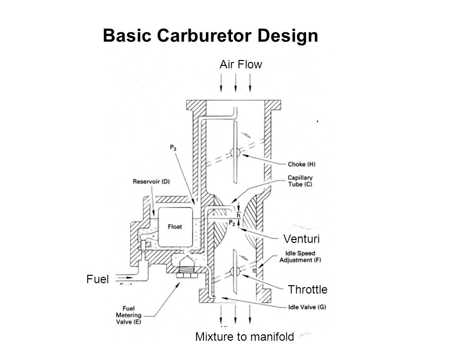 Basic Carburetor Design