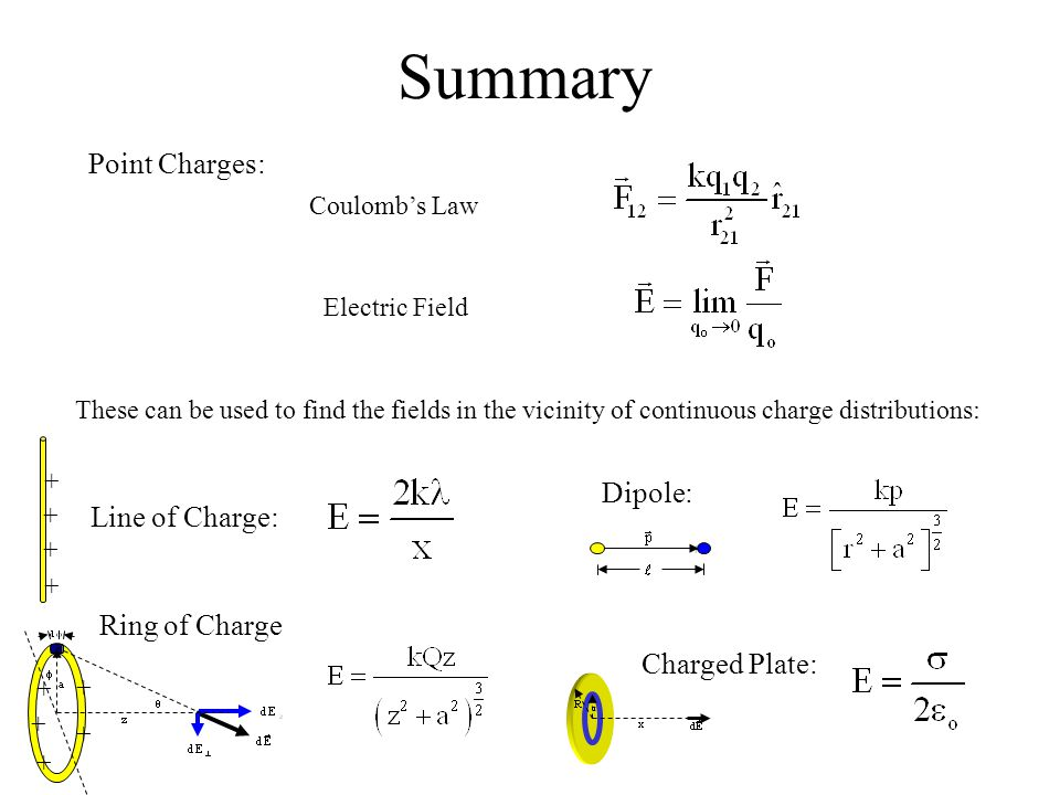 Summary Point Charges: Dipole: Line of Charge: Ring of Charge
