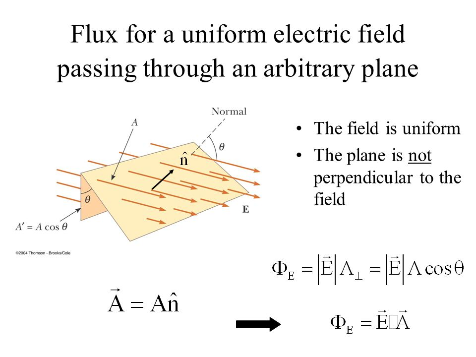 Flux for a uniform electric field passing through an arbitrary plane