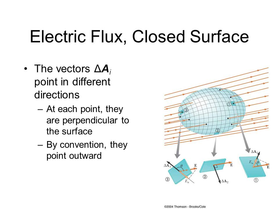 Electric Flux, Closed Surface