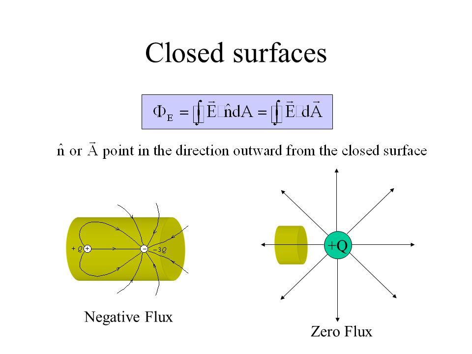 Closed surfaces +Q Negative Flux Zero Flux