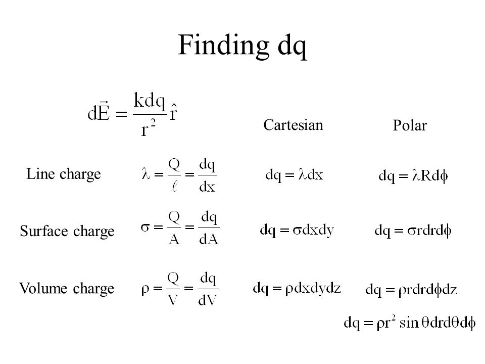 Finding dq Cartesian Polar Line charge Surface charge Volume charge