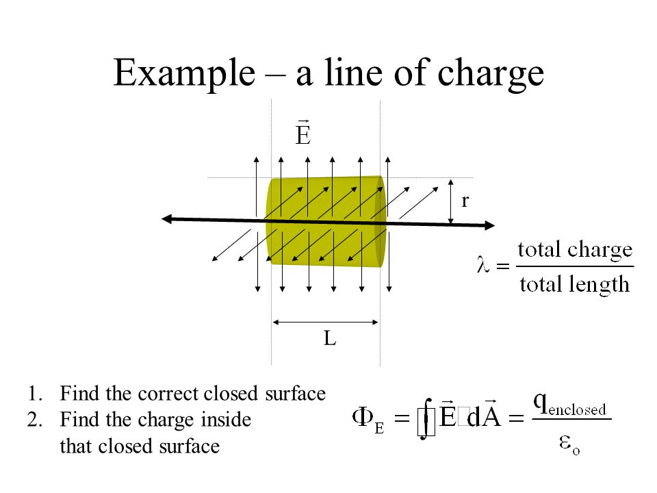 Example – a line of charge