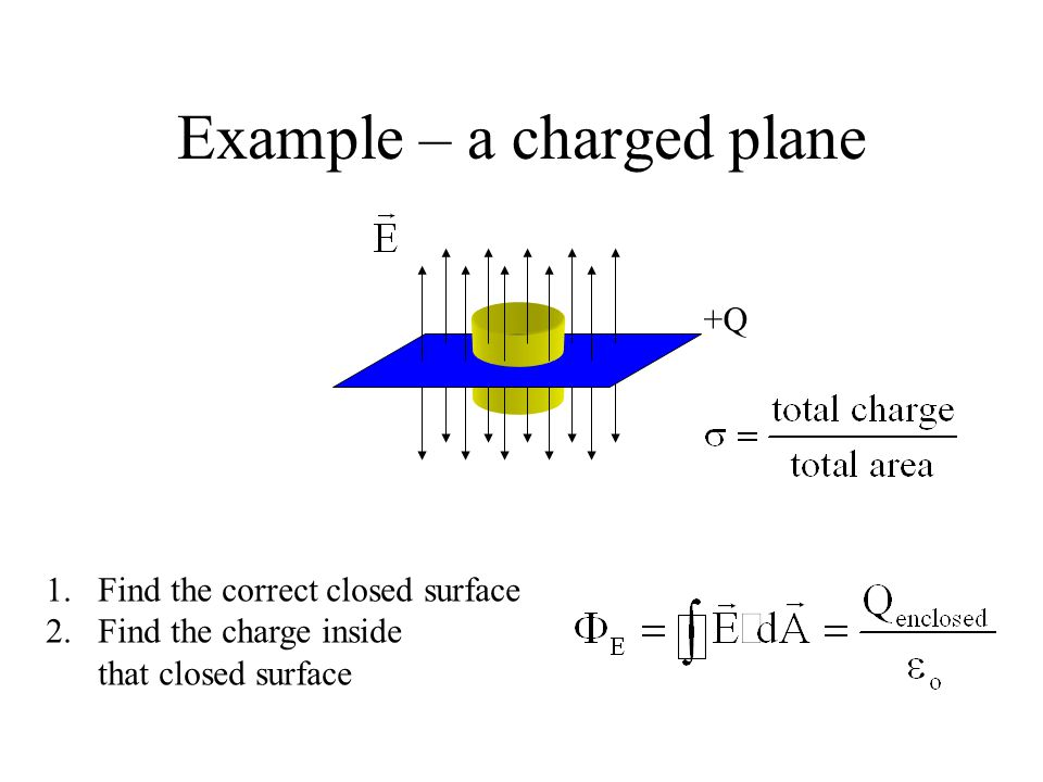 Example – a charged plane